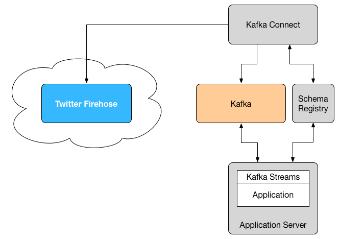 The architecture of the Kafka demo