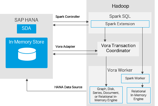 Introduction to SAP Vora — OpenCore